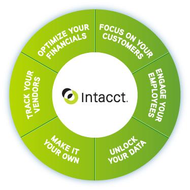 0524P4_Intacct_Website_infogrc_ART_fin_Whole